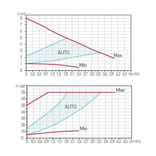 Pompa circulatie clasa A GPA II 25-8-180