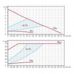 Pompa circulatie clasa A GPA II 32-8-180